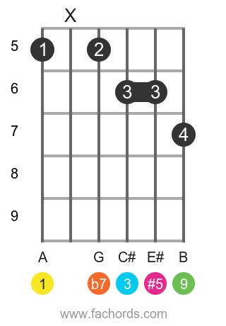 A9 sharp 5 guitar chord