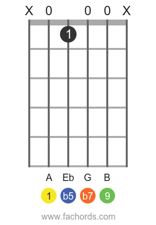 A 9b5 position 1 guitar chord diagram