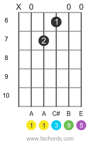 A add9 position 1 guitar chord diagram