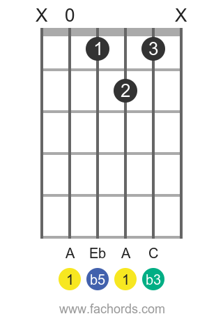 A dim position 1 guitar chord diagram