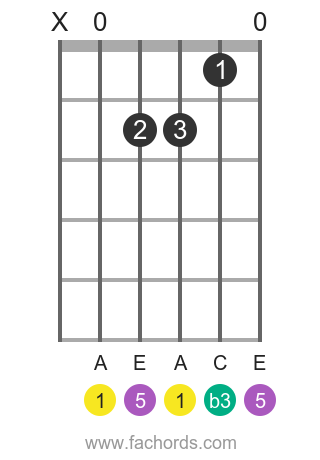 A m position 1 guitar chord diagram