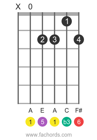 A m6 position 1 guitar chord diagram