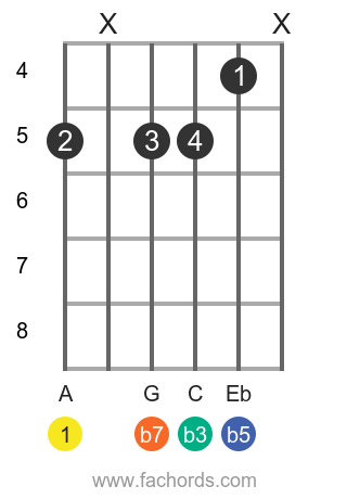 A m7b5 position 1 guitar chord diagram