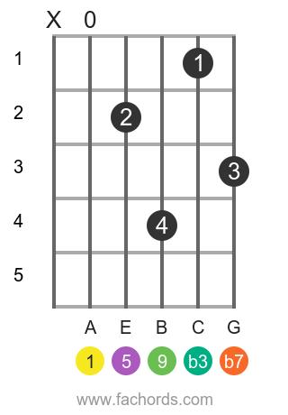 A m9 position 1 guitar chord diagram
