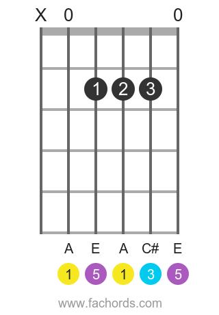 A maj position 1 guitar chord diagram