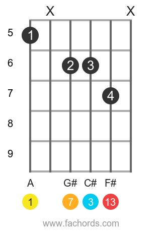 A maj13 position 1 guitar chord diagram
