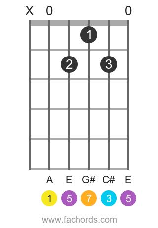 A maj7 position 1 guitar chord diagram