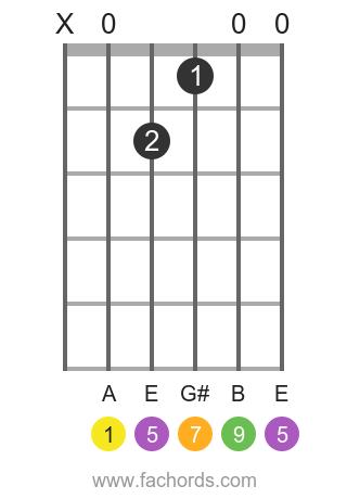 A maj9 position 1 guitar chord diagram