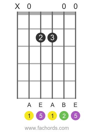 A sus2 position 1 guitar chord diagram