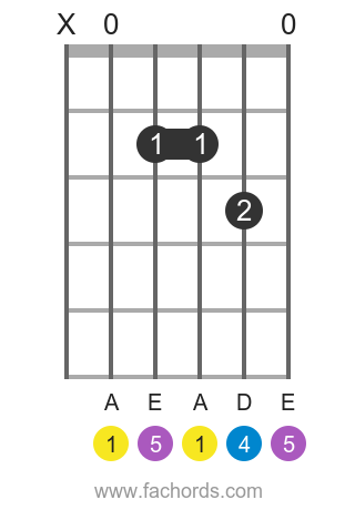 A sus4 position 1 guitar chord diagram