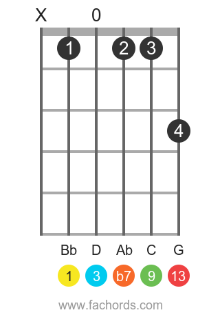 Bb 13 position 1 guitar chord diagram