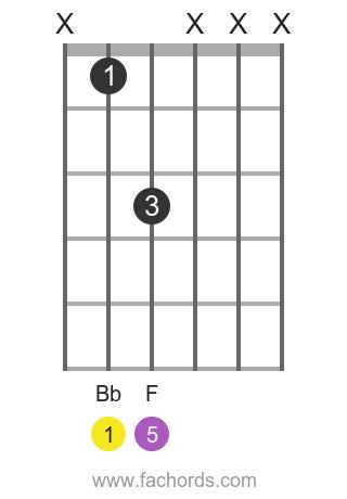 Bb 5 position 1 guitar chord diagram