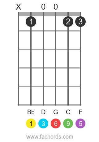 Bb 6/9 position 1 guitar chord diagram
