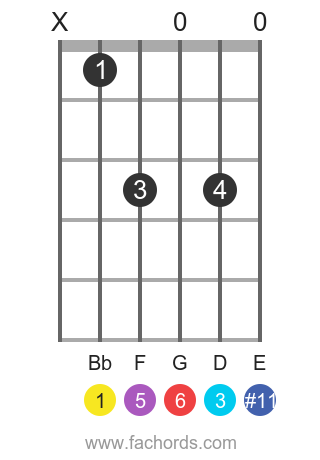 Bb 6(#11) position 1 guitar chord diagram