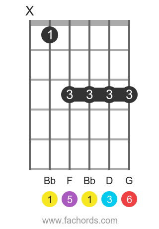 Bb 6 position 1 guitar chord diagram