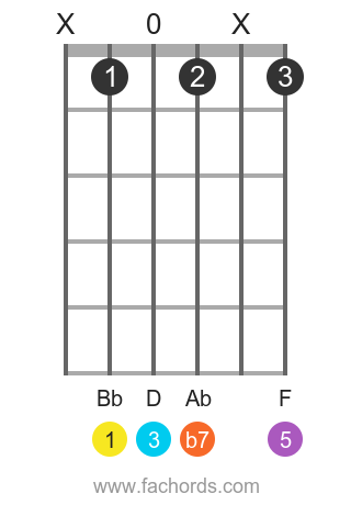 Bb 7(b9) position 1 guitar chord diagram