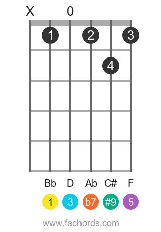 Bb 7(#9) position 1 guitar chord diagram
