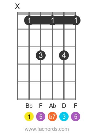 Bb 7 position 1 guitar chord diagram