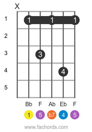 Bb 7sus4 position 1 guitar chord diagram