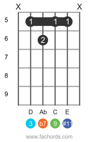 Bb 9(#11) position 1 guitar chord diagram
