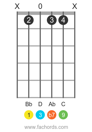 Bb 9 position 1 guitar chord diagram