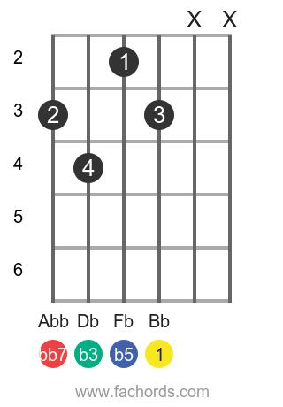 Bb dim7 position 1 guitar chord diagram