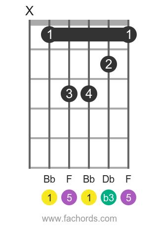Bb m position 1 guitar chord diagram