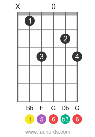 Bb m6 position 1 guitar chord diagram