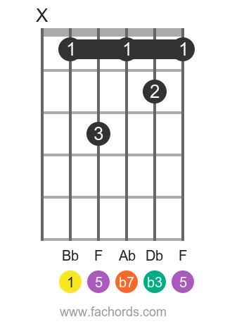 Bb m7 position 1 guitar chord diagram