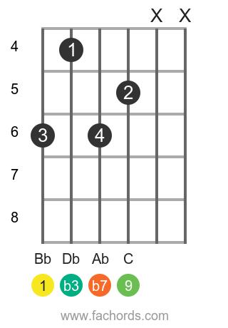 Bb m9 position 1 guitar chord diagram