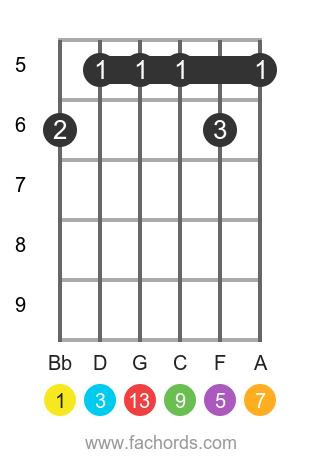 Bb maj13 position 1 guitar chord diagram