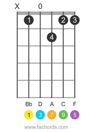 Bb maj9 position 1 guitar chord diagram