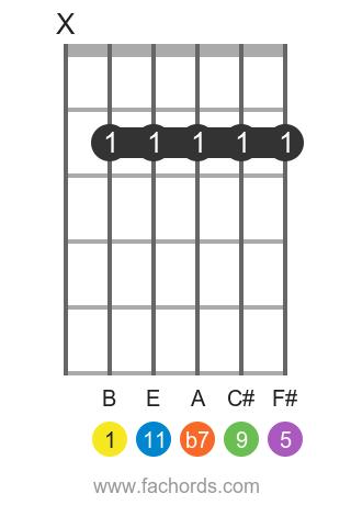 B 11 position 1 guitar chord diagram