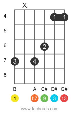 B 13(#11) position 1 guitar chord diagram