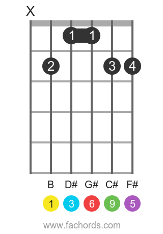 B 6/9 position 1 guitar chord diagram