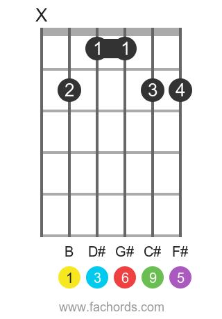 B 6/9 position 1 guitar chord diagram