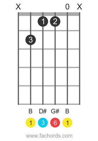 B 6 position 1 guitar chord diagram