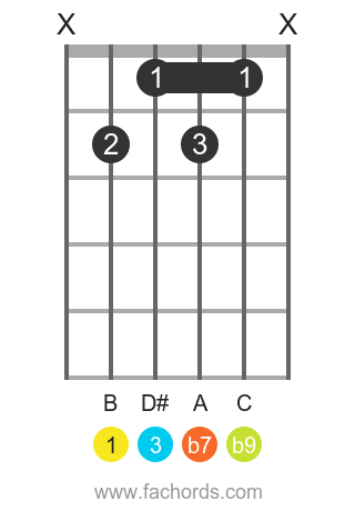 B 7(b9) position 1 guitar chord diagram