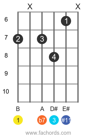 B 7(#11) position 1 guitar chord diagram