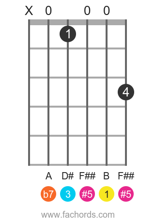 B 7(#5) position 1 guitar chord diagram