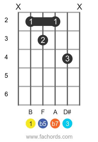 B 7b5 position 1 guitar chord diagram