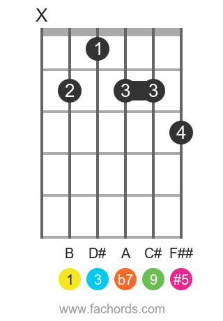 B9 sharp 5 guitar chord