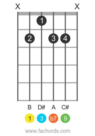 B 9 position 1 guitar chord diagram