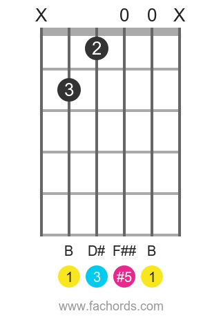B aug position 1 guitar chord diagram