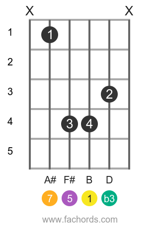 B m(maj7) position 1 guitar chord diagram