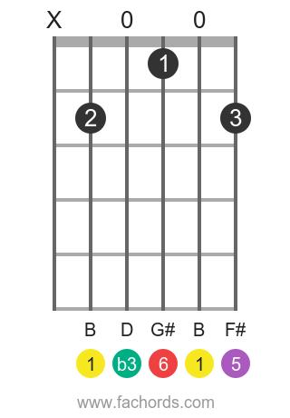 B m6 position 1 guitar chord diagram