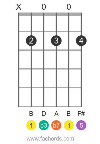B m7 position 1 guitar chord diagram