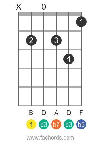 B m7b5 position 1 guitar chord diagram