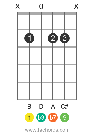 B m9 position 1 guitar chord diagram