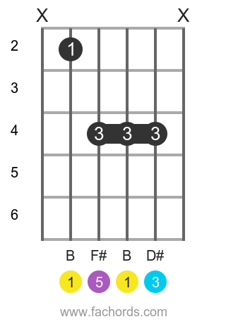 B maj position 1 guitar chord diagram